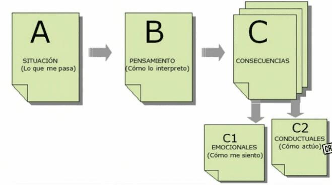 esquema cognitivo-conductual, psicología